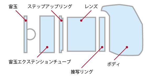 接写リングはこの図のような感じで、レンズとボディの間に入れる。